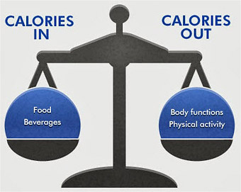 Best Calorie Deficit For Weight Loss