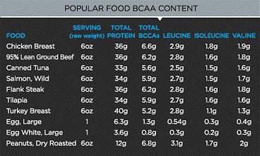 bcaa food content
