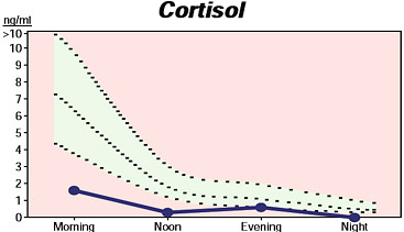 water retention cortisol