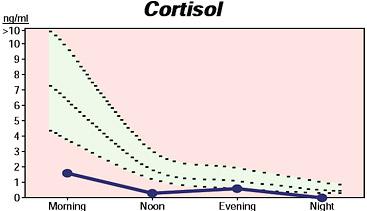 water retention cortisol